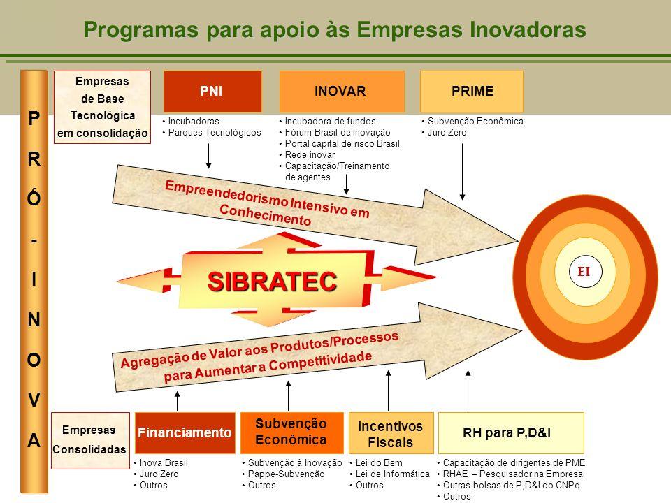 Programas para apoio às Empresas Inovadoras EI PRÓ-INOVAPRÓ-INOVA Empreendedorismo Intensivo em Conhecimento Empresas de Base Tecnológica em consolida