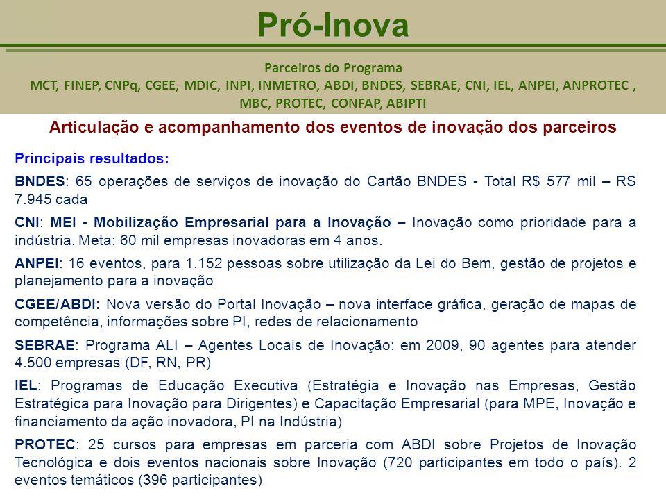 Pró-Inova Pró-Inova Parceiros do Programa MCT, FINEP, CNPq, CGEE, MDIC, INPI, INMETRO, ABDI, BNDES, SEBRAE, CNI, IEL, ANPEI, ANPROTEC, MBC, PROTEC, CONFAP, ABIPTI Principais resultados: - Edital de Eventos - R$ 8 milhões em 2009 e 2010 - 110 projetos aprovados.