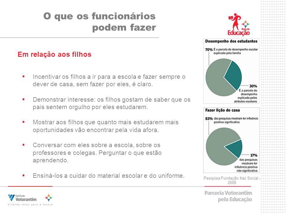 Pesquisa Fundação Itaú Social - 2008 Incentivar os filhos a ir para a escola e fazer sempre o dever de casa, sem fazer por eles, é claro. Demonstrar i