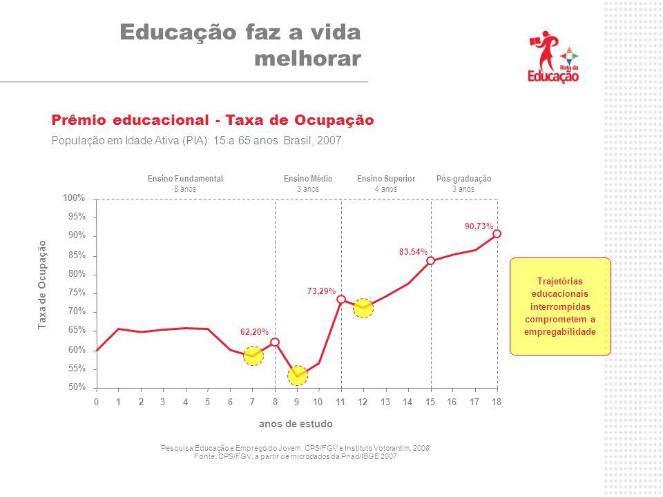 Educação faz a vida melhorar 50% 55% 60% 65% 70% 75% 80% 85% 90% 95% 100% 012345678 9101112131415161718 anos de estudo Taxa de Ocupação 62,20% 73,29% 83,54% Prêmio educacional - Taxa de Ocupação População em Idade Ativa (PIA): 15 a 65 anos.