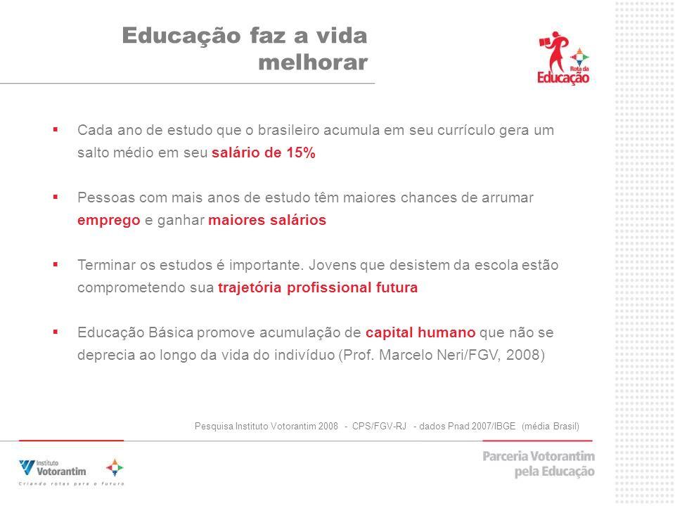 Cada ano de estudo que o brasileiro acumula em seu currículo gera um salto médio em seu salário de 15% Pessoas com mais anos de estudo têm maiores chances de arrumar emprego e ganhar maiores salários Terminar os estudos é importante.