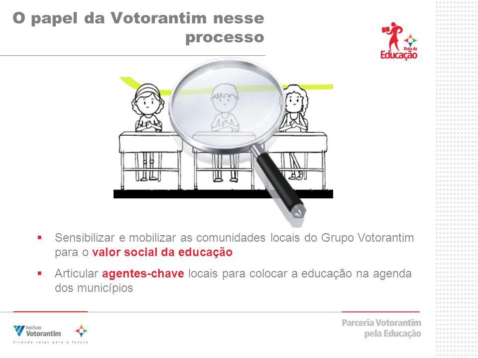 O papel da Votorantim nesse processo Sensibilizar e mobilizar as comunidades locais do Grupo Votorantim para o valor social da educação Articular agen