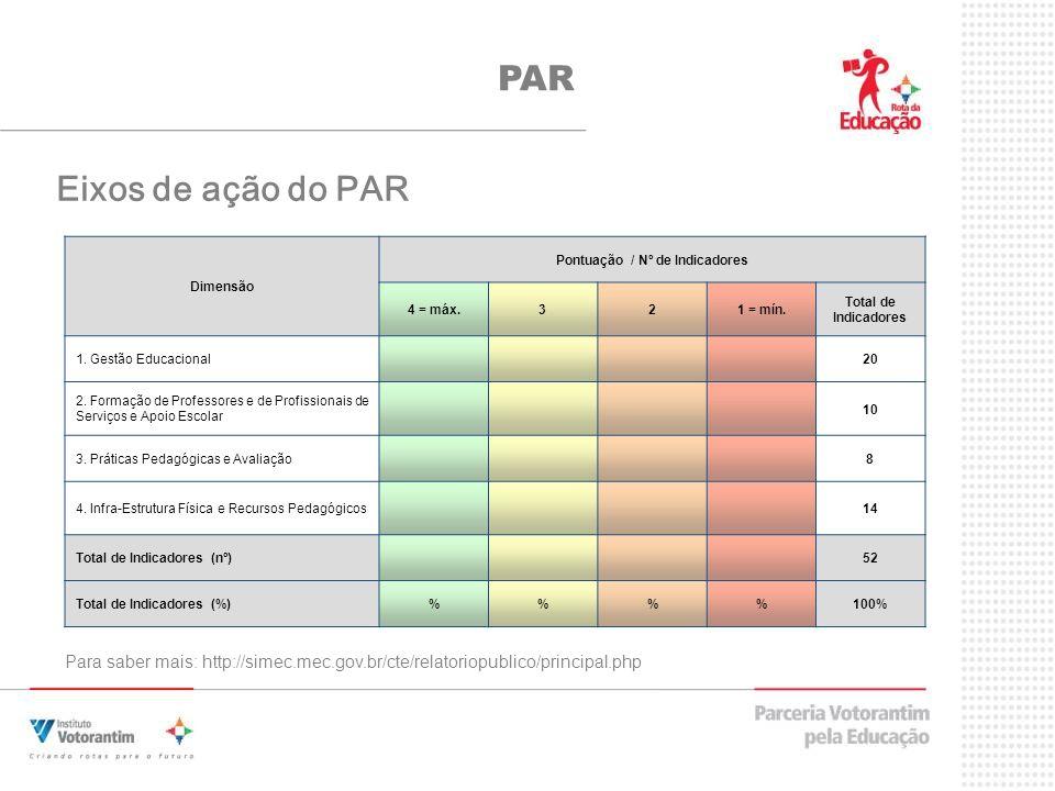 Eixos de ação do PAR Dimensão Pontuação / Nº de Indicadores 4 = máx.321 = mín.
