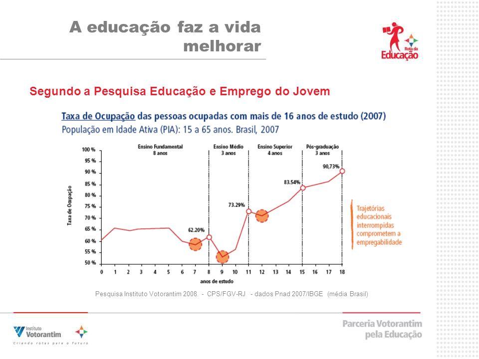 Pesquisa Instituto Votorantim 2008 - CPS/FGV-RJ - dados Pnad 2007/IBGE (média Brasil) A educação faz a vida melhorar Segundo a Pesquisa Educação e Emprego do Jovem