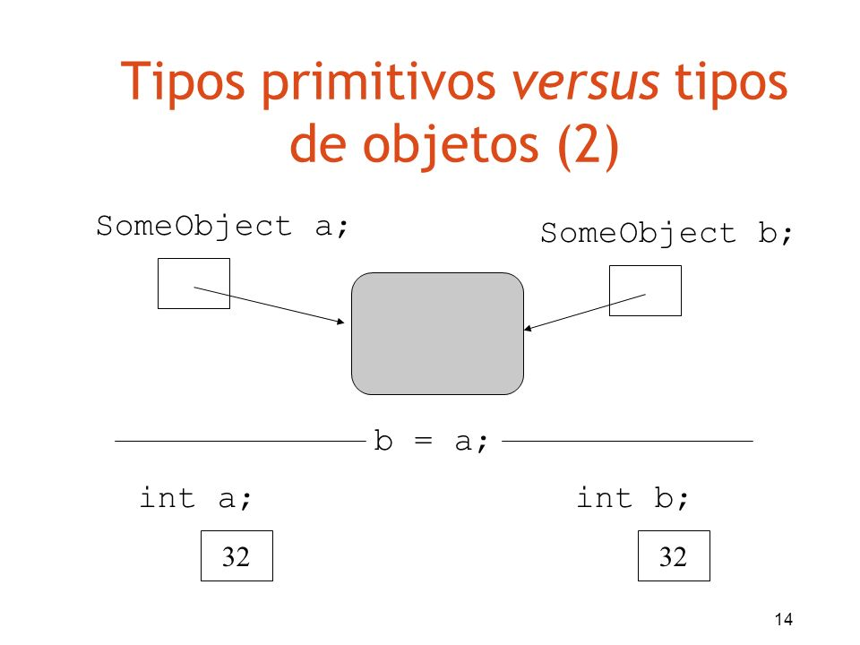 14 Tipos primitivos versus tipos de objetos (2) 32 SomeObject a; int a; SomeObject b; 32 int b; b = a;