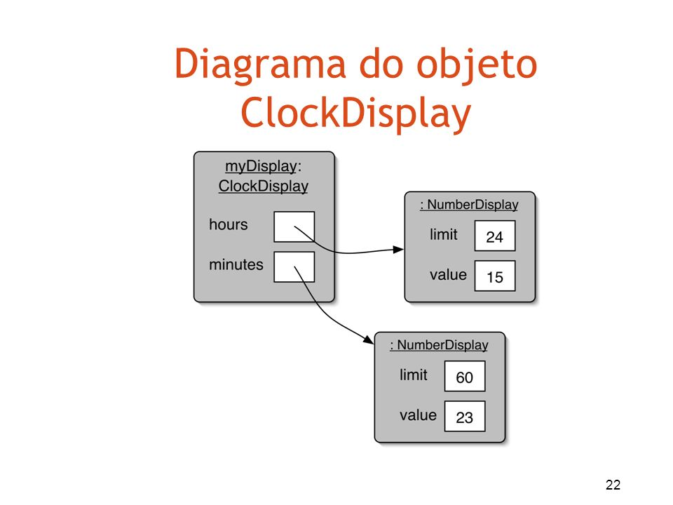 22 Diagrama do objeto ClockDisplay