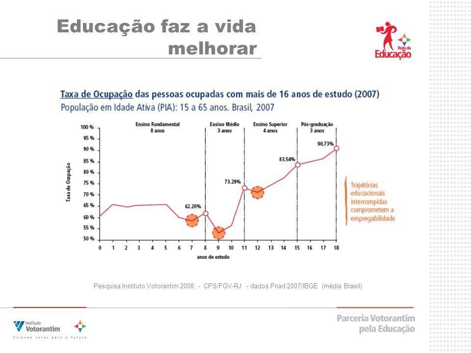 Educação faz a vida melhorar Pesquisa Instituto Votorantim 2008 - CPS/FGV-RJ - dados Pnad 2007/IBGE (média Brasil)