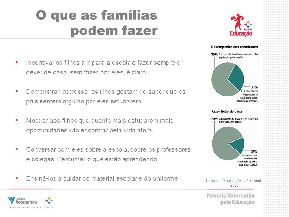 O que as famílias podem fazer Pesquisa Fundação Itaú Social - 2008 Incentivar os filhos a ir para a escola e fazer sempre o dever de casa, sem fazer por eles, é claro.
