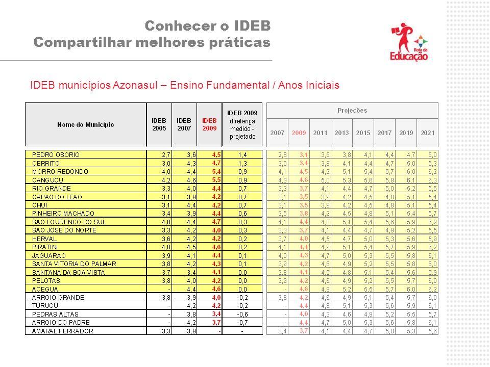 Conhecer o IDEB Compartilhar melhores práticas IDEB municípios Azonasul – Ensino Fundamental / Anos Iniciais