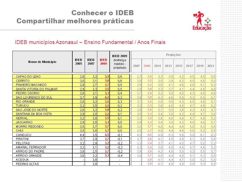 Conhecer o IDEB Compartilhar melhores práticas IDEB municípios Azonasul – Ensino Fundamental / Anos Finais