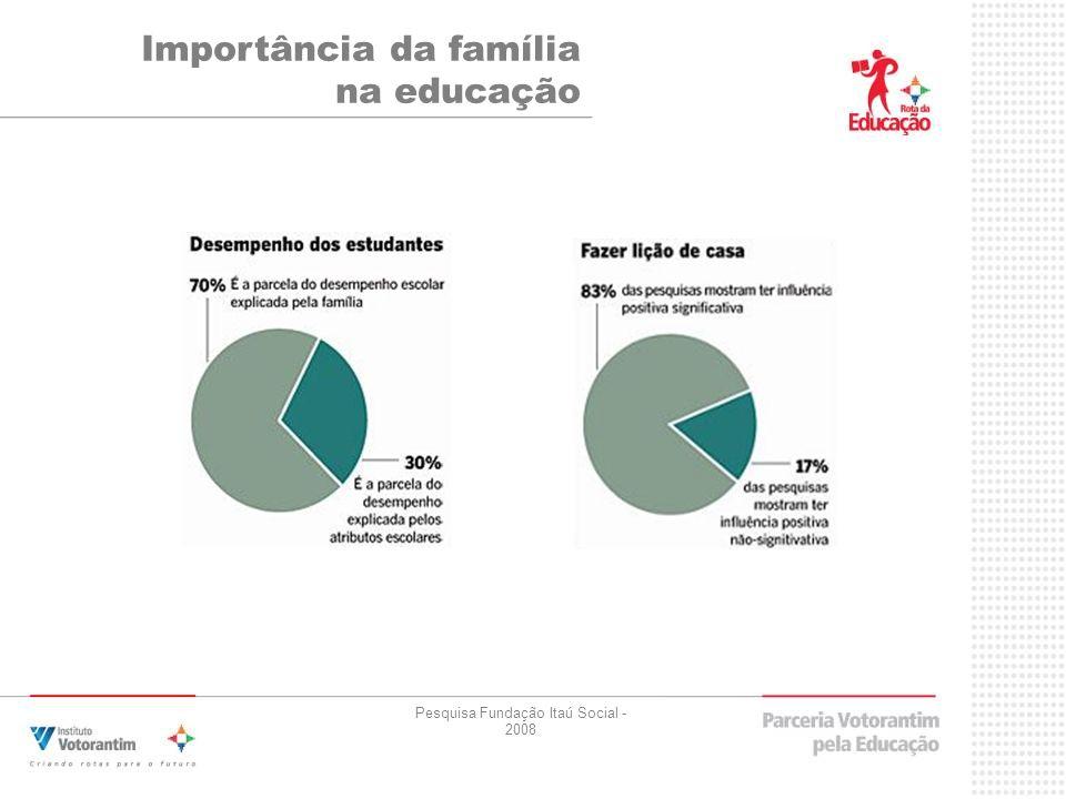 Importância da família na educação Pesquisa Fundação Itaú Social - 2008
