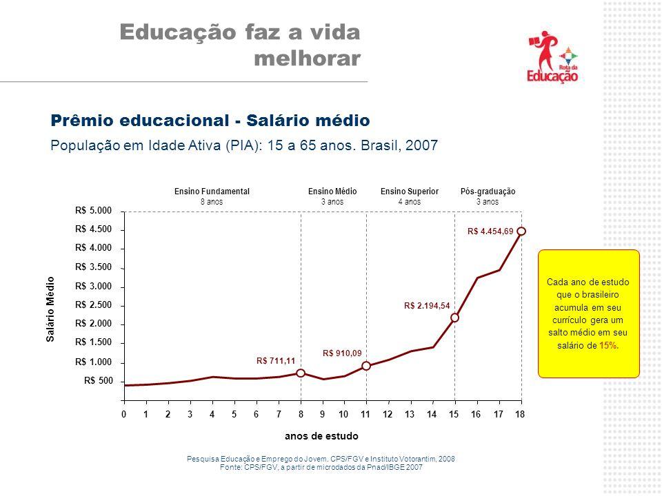 Educação faz a vida melhorar R$ 500 R$ 1.000 R$ 1.500 R$ 2.000 R$ 2.500 R$ 3.000 R$ 3.500 R$ 4.000 R$ 4.500 R$ 5.000 012345678 9101112131415161718 anos de estudo Salário Médio R$ 711,11 R$ 910,09 R$ 2.194,54 R$ 4.454,69 Ensino Fundamental 8 anos Ensino Médio 3 anos Ensino Superior 4 anos Prêmio educacional - Salário médio População em Idade Ativa (PIA): 15 a 65 anos.