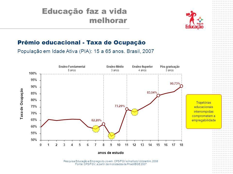 Educação faz a vida melhorar 50% 55% 60% 65% 70% 75% 80% 85% 90% 95% 100% 012345678 9101112131415161718 anos de estudo Taxa de Ocupação 62,20% 73,29%