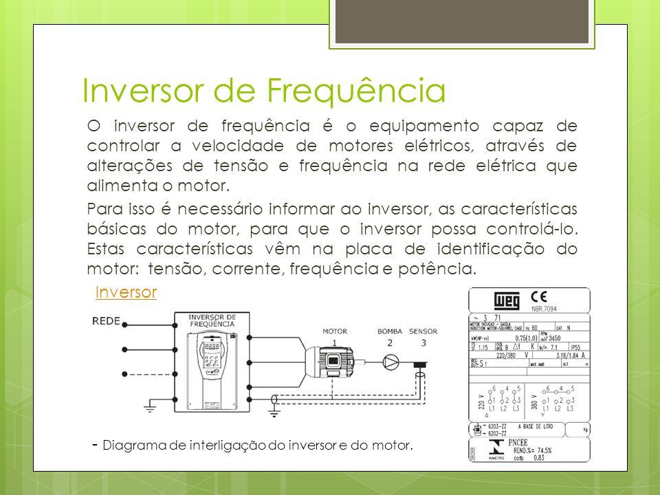Inversor de Frequência O inversor de frequência é o equipamento capaz de controlar a velocidade de motores elétricos, através de alterações de tensão