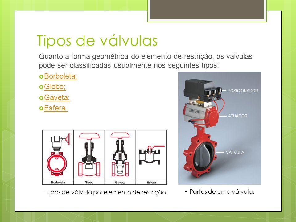 Tipos de válvulas Quanto a forma geométrica do elemento de restrição, as válvulas pode ser classificadas usualmente nos seguintes tipos: Borboleta; Gl