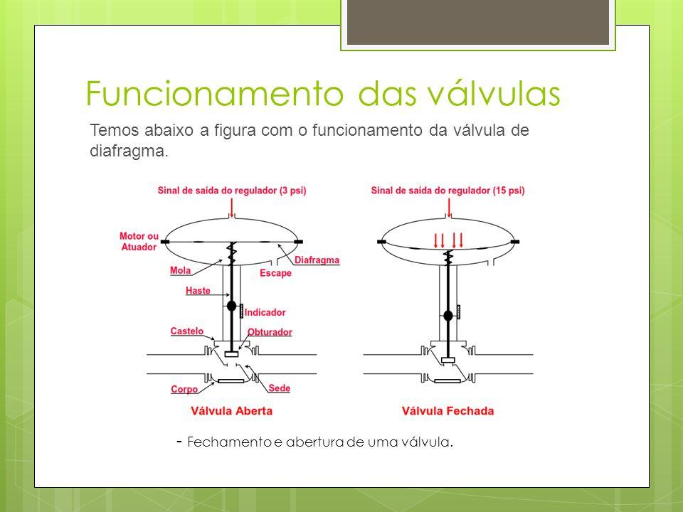 Funcionamento das válvulas Temos abaixo a figura com o funcionamento da válvula de diafragma. - Fechamento e abertura de uma válvula.