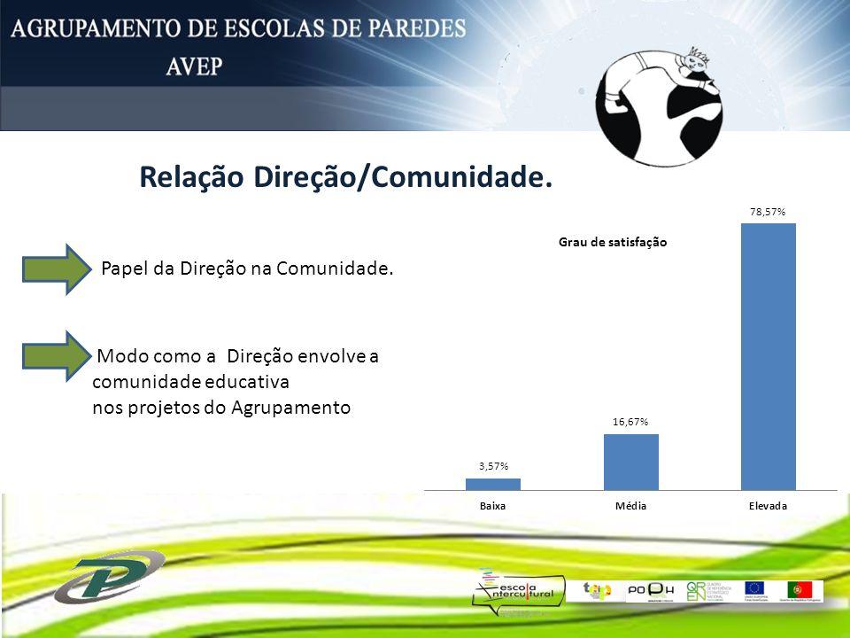 Papel da Direção na Comunidade. Modo como a Direção envolve a comunidade educativa nos projetos do Agrupamento Relação Direção/Comunidade.