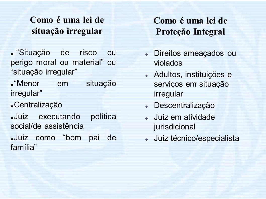 Como é uma lei de situação irregular Como é uma lei de Proteção Integral Situação de risco ou perigo moral ou material ou situação irregular Menor em