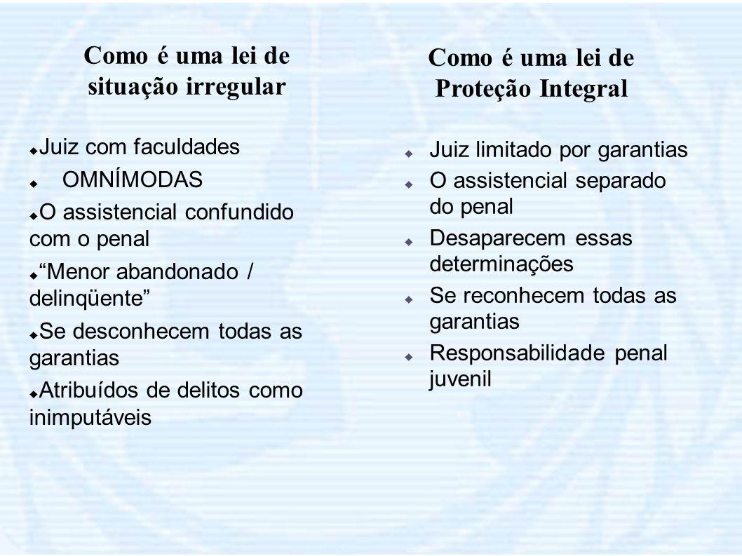 Como é uma lei de situação irregular Como é uma lei de Proteção Integral Juiz com faculdades OMNÍMODAS O assistencial confundido com o penal Menor aba