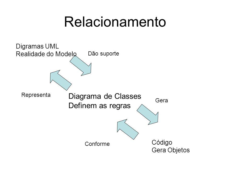 Relacionamento Diagrama de Classes Definem as regras Digramas UML Realidade do Modelo Código Gera Objetos Dão suporte Representa Gera Conforme
