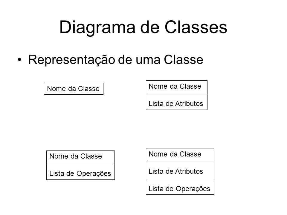 Diagrama de Classes Representação de uma Classe Nome da Classe Lista de Atributos Nome da Classe Lista de Atributos Lista de Operações Nome da Classe