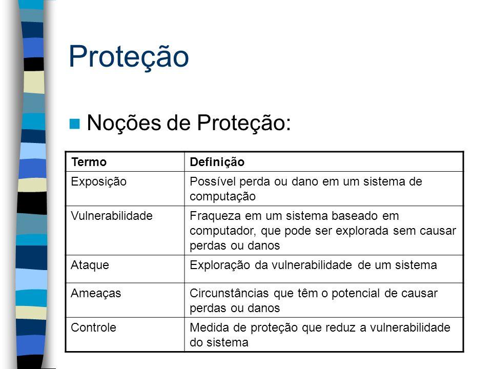 Proteção TermoDefinição ExposiçãoPossível perda ou dano em um sistema de computação VulnerabilidadeFraqueza em um sistema baseado em computador, que p