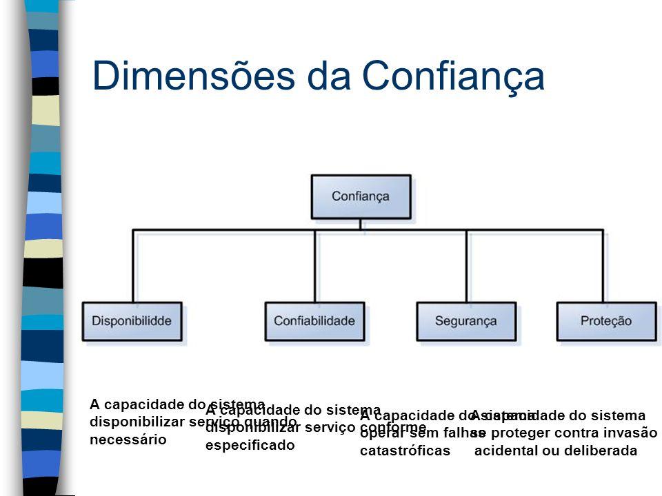 Dimensões da Confiança A capacidade do sistema disponibilizar serviço quando necessário A capacidade do sistema disponibilizar serviço conforme especi