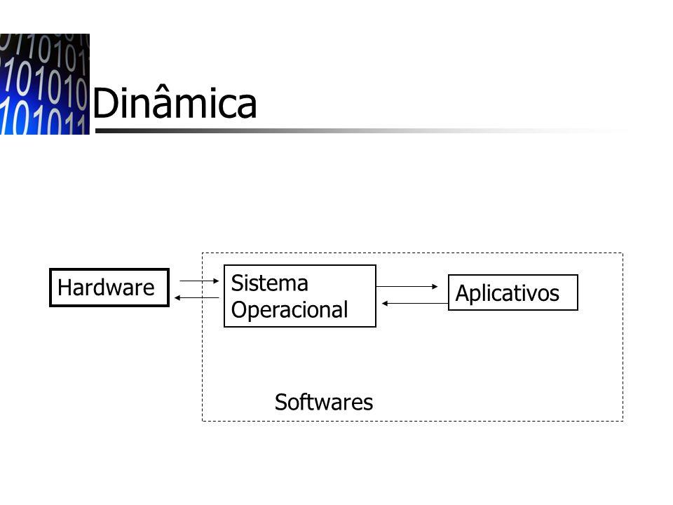 Sistemas Operacionais Mac OS: surgem em 1984 para o computador Macintosh 128k.