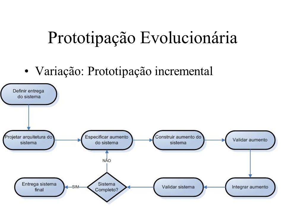 Prototipação Evolucionária Variação: Prototipação incremental