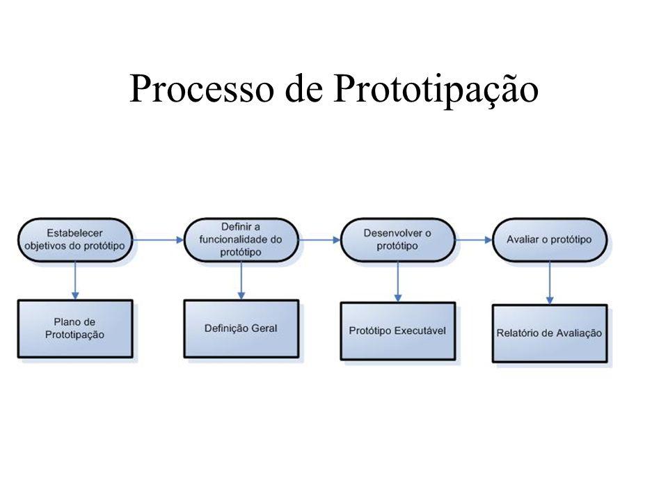 Problemas –Diferença entre o protótipo e a implementação: falta de requisitos não funcionais, características faltando, falta de apoio legal (contrato); –Pressão para empurrar o protótipo: inconsistência do sistema, falta de documentação, baixa qualidade.