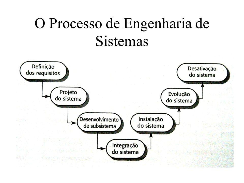 O Processo de Engenharia de Sistemas