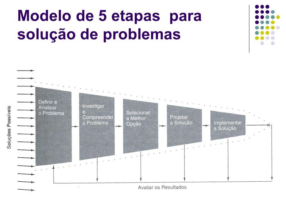 Modelo de 5 etapas para solução de problemas