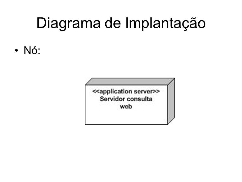 Diagrama de Implantação Nó: