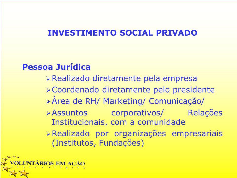 INVESTIMENTO SOCIAL PRIVADO Pessoa Jurídica Realizado diretamente pela empresa Coordenado diretamente pelo presidente Área de RH/ Marketing/ Comunicaç