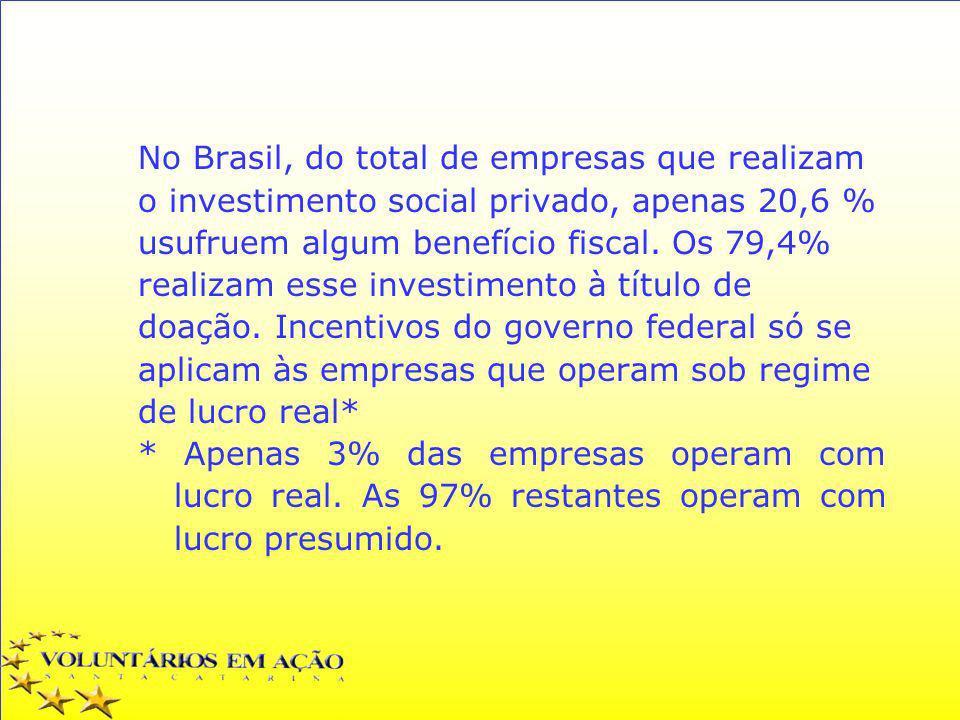 No Brasil, do total de empresas que realizam o investimento social privado, apenas 20,6 % usufruem algum benefício fiscal. Os 79,4% realizam esse inve