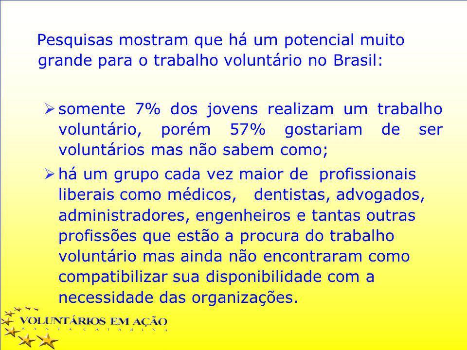 Pesquisas mostram que há um potencial muito grande para o trabalho voluntário no Brasil: somente 7% dos jovens realizam um trabalho voluntário, porém