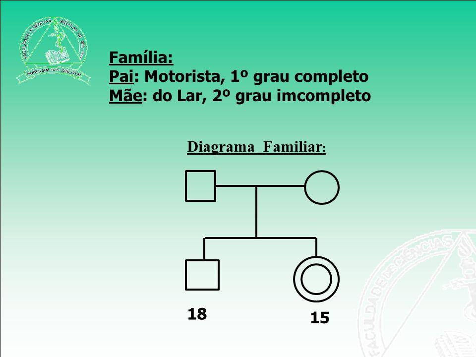 Diagrama Familiar : 18 15 Família: Pai: Motorista, 1º grau completo Mãe: do Lar, 2º grau imcompleto