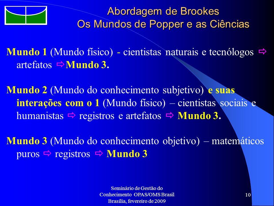 Seminário de Gestão do Conhecimento OPAS/OMS Brasil Brasília, fevereiro de 2009 10 Abordagem de Brookes Os Mundos de Popper e as Ciências Mundo 1 (Mun