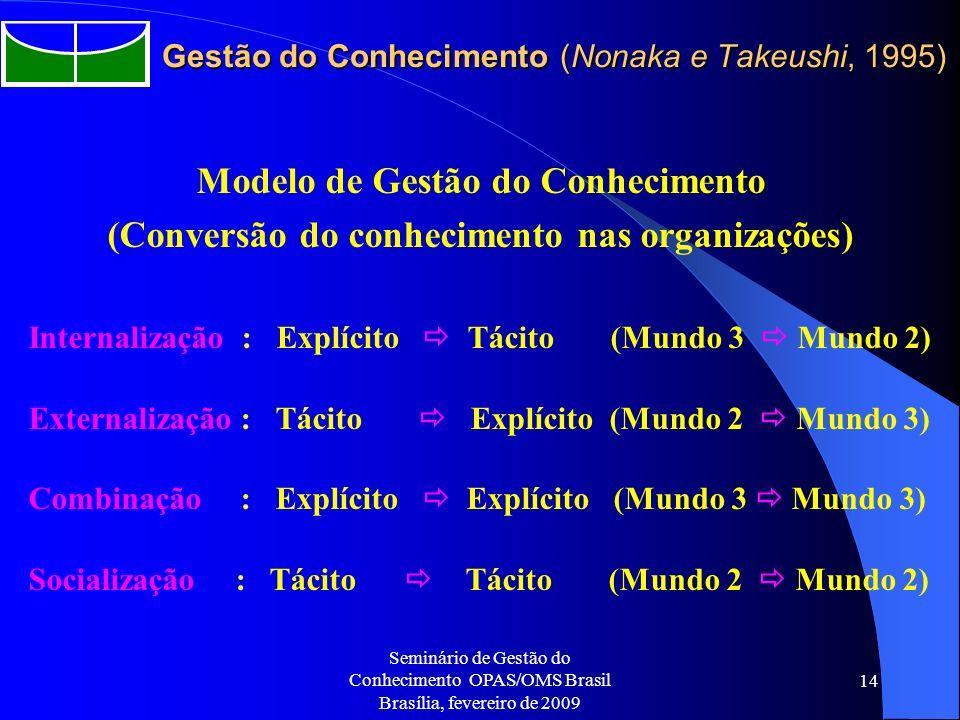 Seminário de Gestão do Conhecimento OPAS/OMS Brasil Brasília, fevereiro de 2009 14 Gestão do Conhecimento (Nonaka e Takeushi, 1995) Modelo de Gestão d