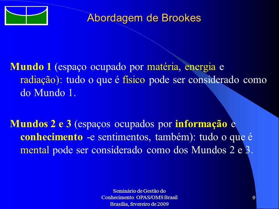 Seminário de Gestão do Conhecimento OPAS/OMS Brasil Brasília, fevereiro de 2009 9 Abordagem de Brookes Mundo 1 (espaço ocupado por matéria, energia e