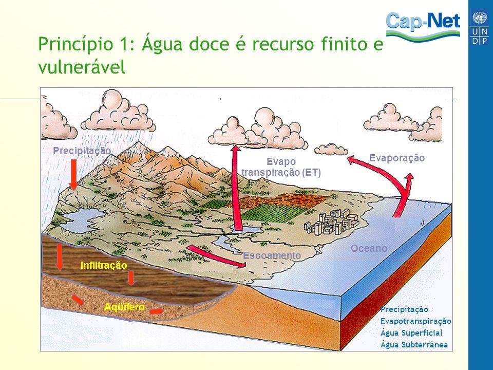 Princípio 1: Água doce é recurso finito e vulnerável Oceano Evapo transpiração (ET) Escoamento Precipitação Aqüífero Infiltração Evaporação Precipitaç