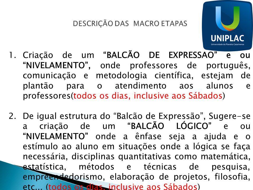 1.Criação de um BALCÃO DE EXPRESSÃO e ou NIVELAMENTO, onde professores de português, comunicação e metodologia científica, estejam de plantão para o a