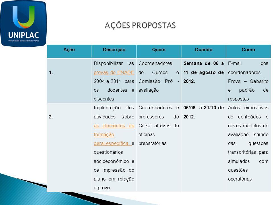 AçãoDescriçãoQuemQuandoComo 1. Disponibilizar as provas do ENADE 2004 a 2011 para os docentes e discentes provas do ENADE Coordenadores de Cursos e Co