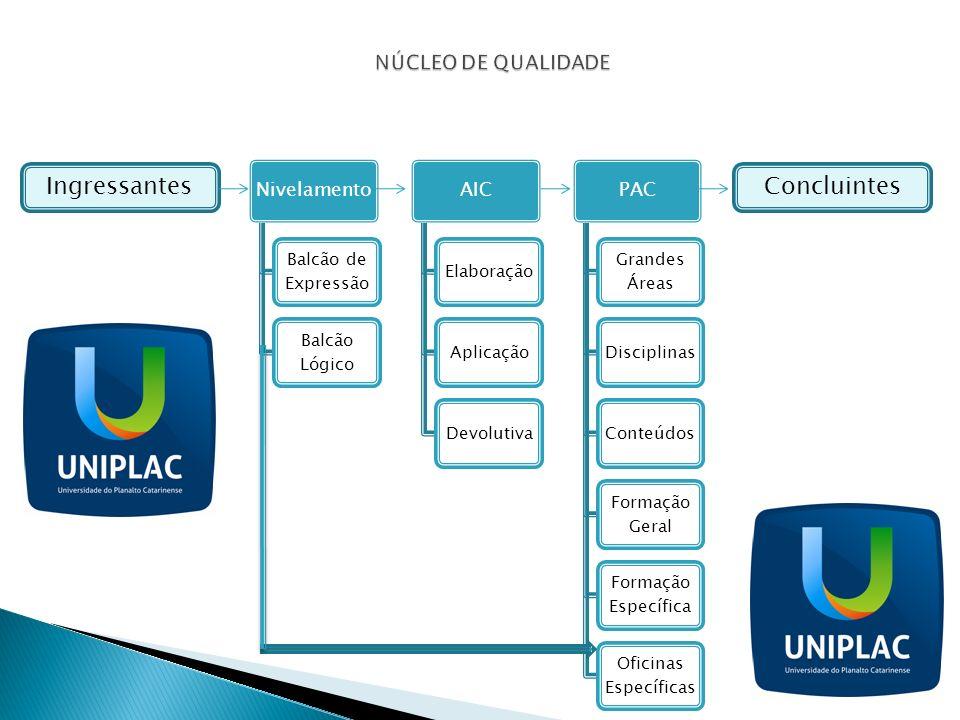 Nivelamento Balcão de Expressão Balcão Lógico AIC ElaboraçãoAplicaçãoDevolutiva PAC Grandes Áreas DisciplinasConteúdos Formação Geral Formação Específ