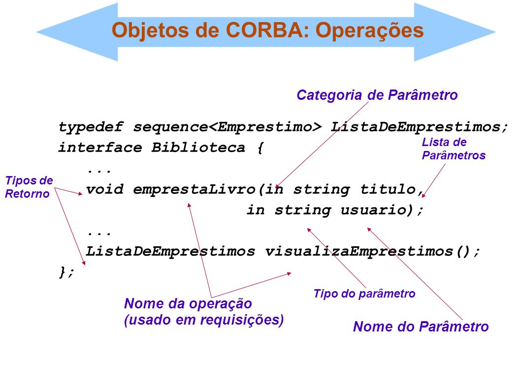 Objetos de CORBA: Operações typedef sequence ListaDeEmprestimos; interface Biblioteca {... void emprestaLivro(in string titulo, in string usuario);...
