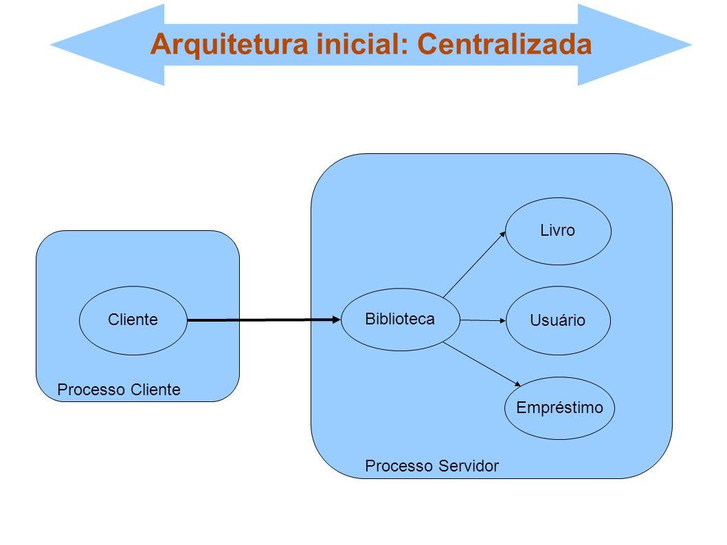 Empréstimo Usuário Livro Arquitetura inicial: Centralizada Biblioteca Livro Usuário Empréstimo Cliente Processo Cliente Processo Servidor