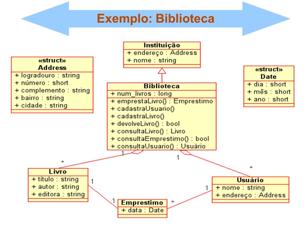 Exemplo: Biblioteca