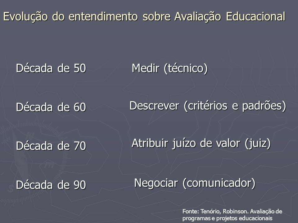 Evolução do entendimento sobre Avaliação Educacional Década de 50 Década de 60 Década de 70 Década de 90 Atribuir juízo de valor (juiz) Negociar (comunicador) Medir (técnico) Descrever (critérios e padrões) Fonte: Tenório, Robinson.