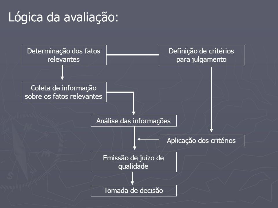 Lógica da avaliação: Análise das informações Coleta de informação sobre os fatos relevantes Determinação dos fatos relevantes Definição de critérios para julgamento Aplicação dos critérios Emissão de juízo de qualidade Tomada de decisão