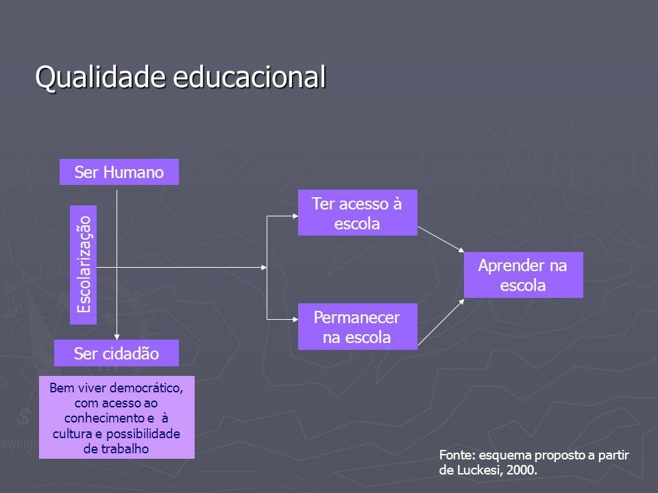 Qualidade educacional Ser Humano Ser cidadão Bem viver democrático, com acesso ao conhecimento e à cultura e possibilidade de trabalho Fonte: esquema proposto a partir de Luckesi, 2000.
